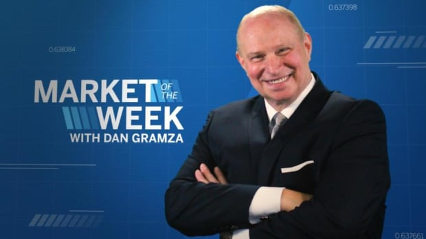Market of the Week with Dan Gramza: Silver Futures