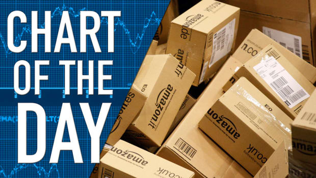 Amazon Has Come A Long Way, Baby: Chart of the Day