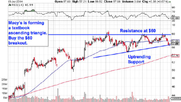 Must-See Charts: 5 Big Stocks to Trade for Gains