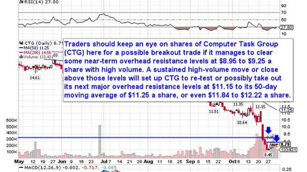 5 Breakout Stocks Under $10 Set to Soar