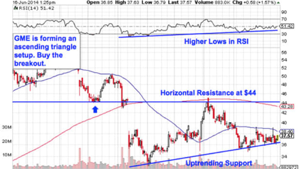 5 Retail Stocks to Trade for Gains in June