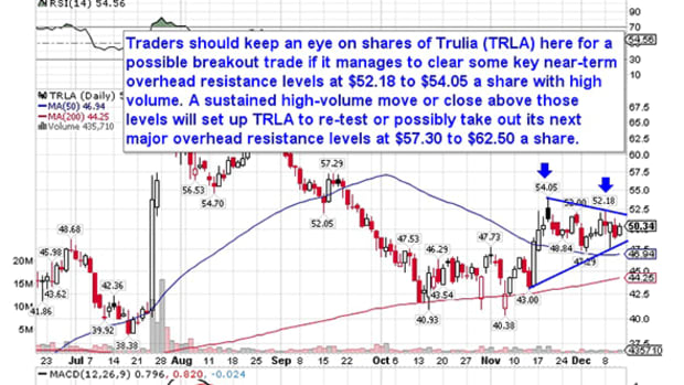 5 Stocks Poised for Breakouts: Trulia and More