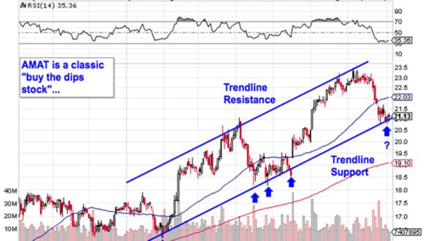 5 Tech Trades Ready to Move