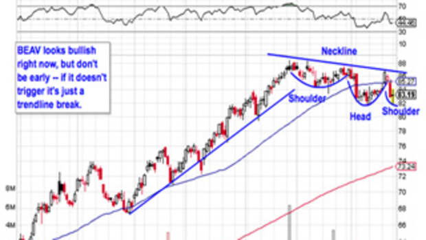 5 Industrial Stocks to Skirt the Selling