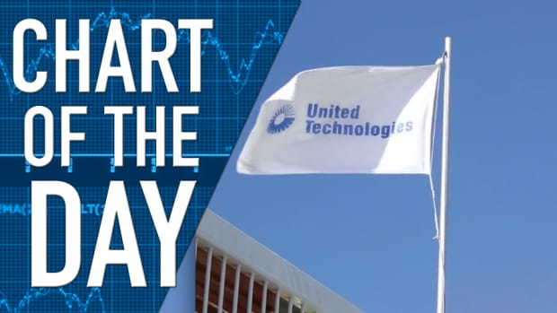 United Technologies Warning for 2014 and 2015; Stock Lower