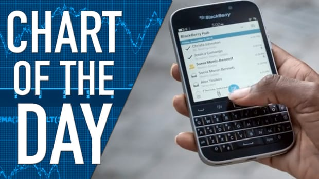 Blackberry Third Quarter Earnings Expected; Upside in the Future?