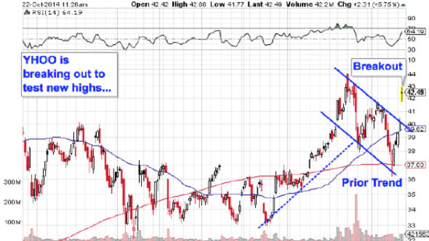 3 Big Tech Stocks to Trade (or Not)
