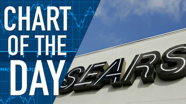 Investors Keen to Hear About Sears Turnaround; Appliance Sales