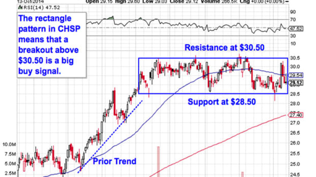 5 Breakout Trades That Are Beating the Market's Slump