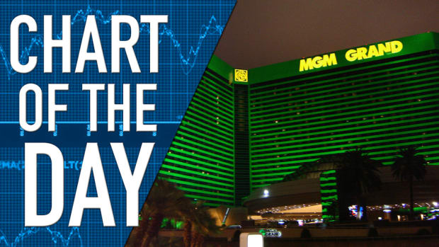 MGM Expected to Disappoint with Q4 Earnings and Revenue