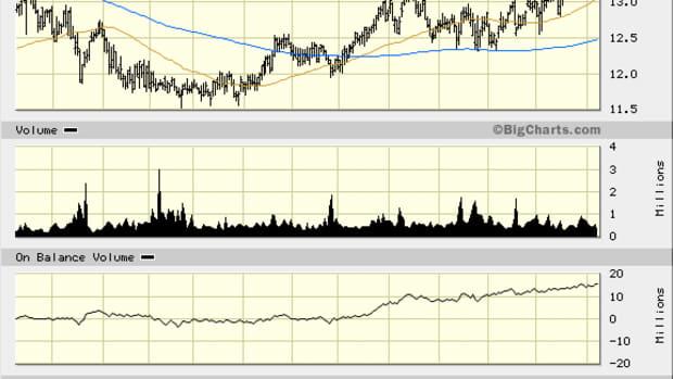 Buy Into Northwest Bancshares (NWBI) Stock as It Tops 40-Week Moving Average