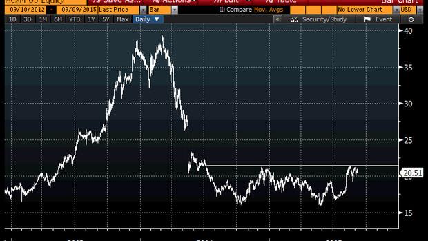 Acxiom (ACXM) Stock Chart Shows 30% Upside