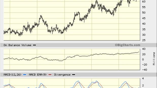 No Stopping Monro Muffler Brake (MNRO) Stock: 20% Upside