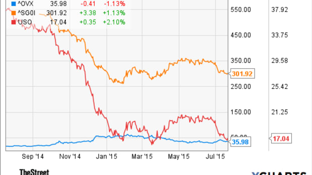 5 Reasons Short-Sellers May Soon Cover Oil Positions
