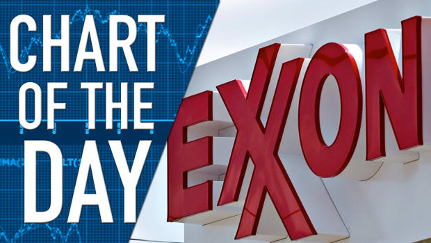 Exxon Mobil Sees Smaller Share Price, Reduced Expectations