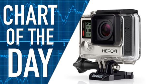 GoPro Bounces Back on Analyst Recommendation, Earnings Next