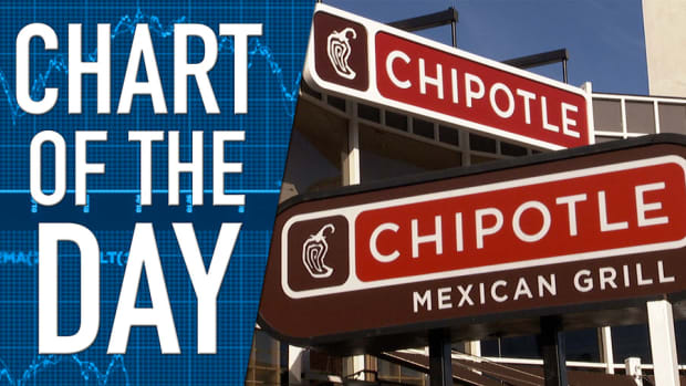 Chipotle Earnings Better Than Expected; Investors Disappointed