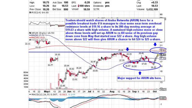 5 Stocks Poised for Breakouts