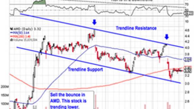5 Breakout Trades Under $10