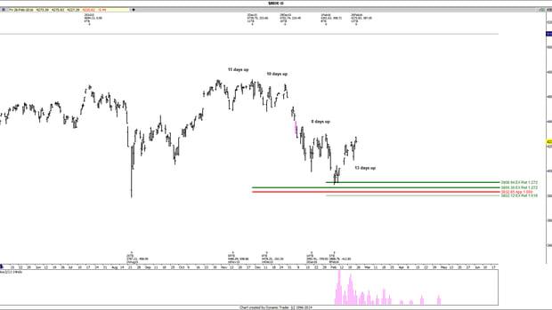 Cramer's 'Off the Charts' Checks Key Levels for S&P, Nasdaq