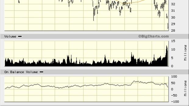 AstraZeneca (AZN) Stock Flailing on Fundamentals, Technicals