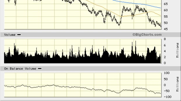Hess (HES) Stock Is a Mess; Fundamentally and Technically