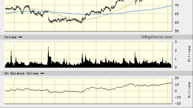 Assurant's (AIZ) Stock Chart Indicates 35% Long-Term Rise