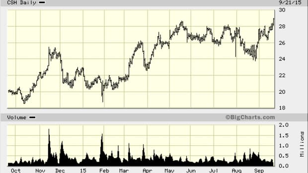 Cash America (CSH) Stock Breaking Out to New Highs