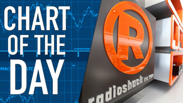Radioshack Faces Delisting and Possible Fire Sale of Store Locations