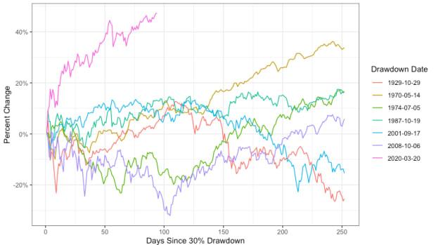 fastest_market_rebound_2020