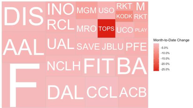 top_sells_robinhood_August_2020