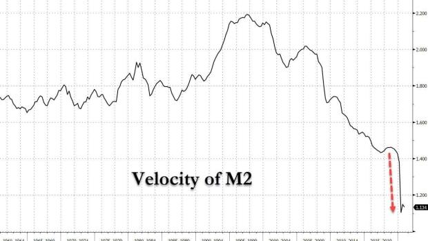 velocity M2 Q4 2020