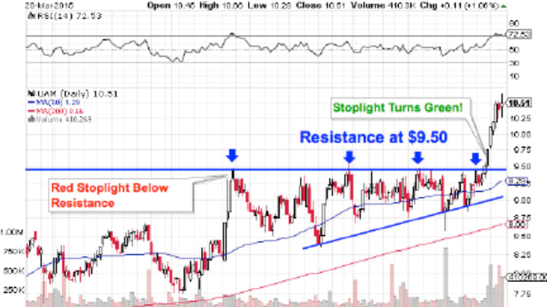 How to Trade a Breakout: Breakout Trading Technical Analysis Primer