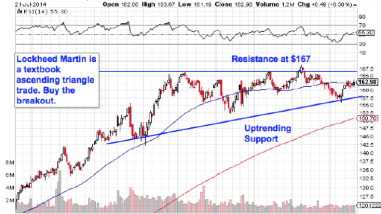 5 Defense Stocks to Trade for Gains This Week