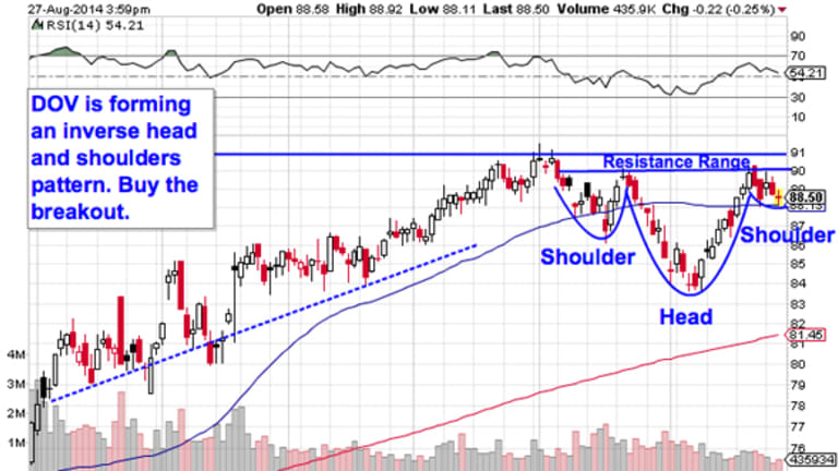 Must-See Charts: 5 Big Trades for S&P 2,000