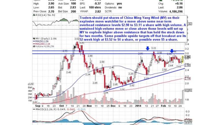 5 Stocks Ready to Explode Higher