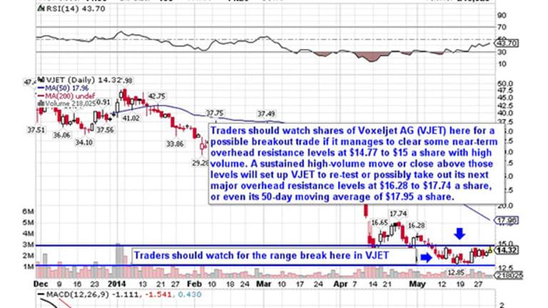 5 Stocks Ready for Breakouts