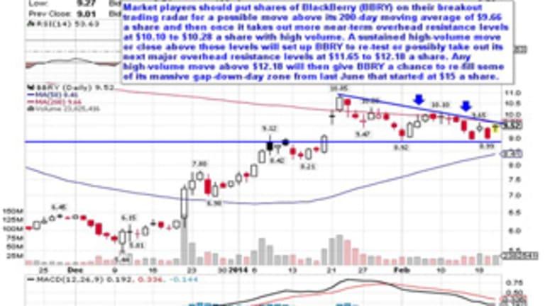 5 Stocks Under $10 Ready to Explode