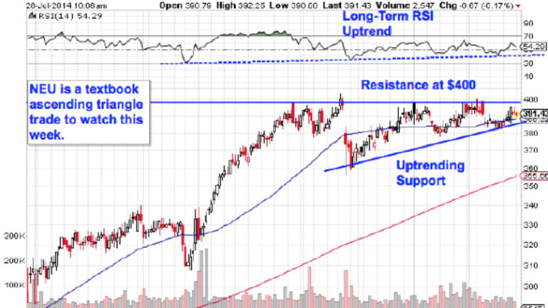 5 Breakout Stocks to Trade for Gains