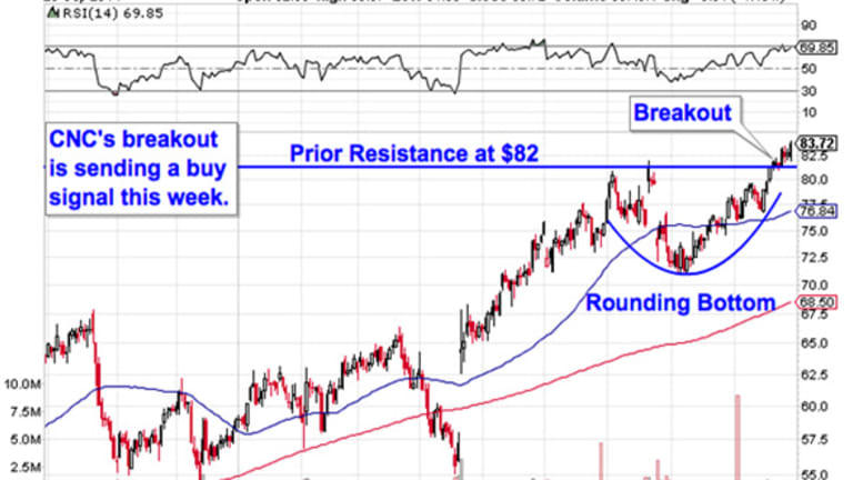 Buy These 5 Momentum Movers to Stomp the S&P