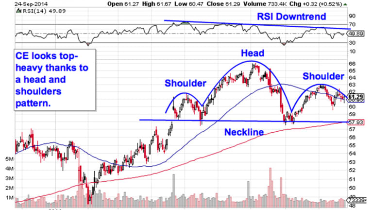 Sell These 5 Toxic Stocks Before the Next Drop