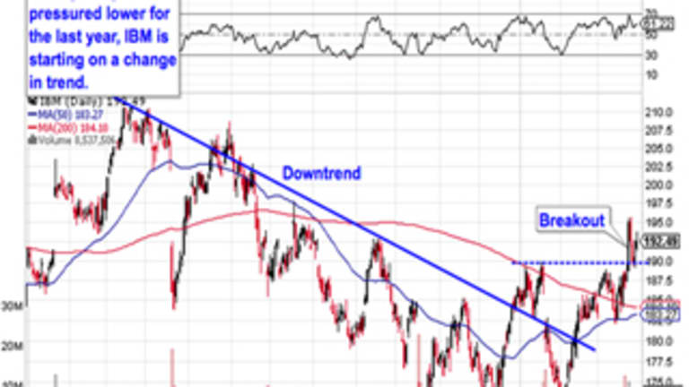 Must-See Charts: 5 Breakout Trades From the Tech Sector