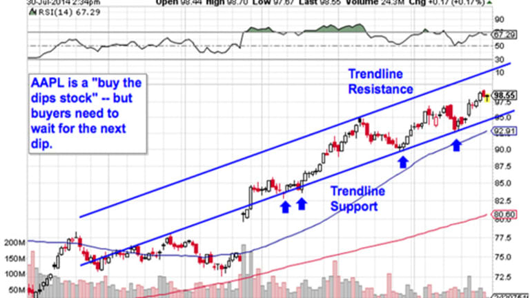 Must-See Charts: 5 Big Stocks to Buy for Tactical Gains