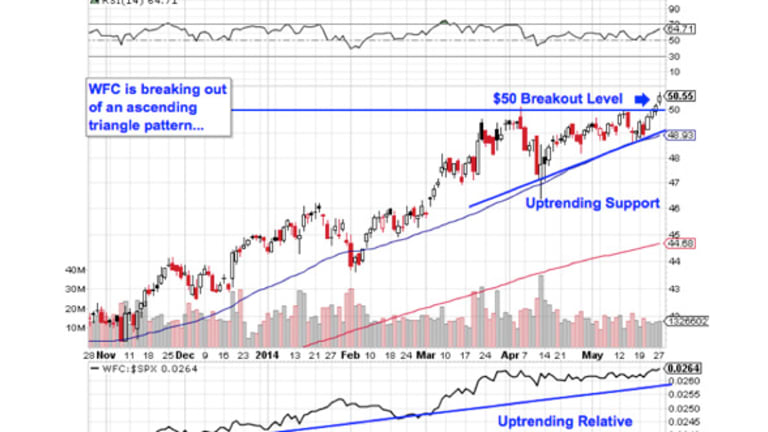 Must-See Charts: 5 Large-Cap Trades for All-Time Highs