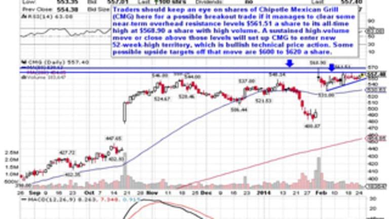 5 Monster Momentum Stocks to Trade