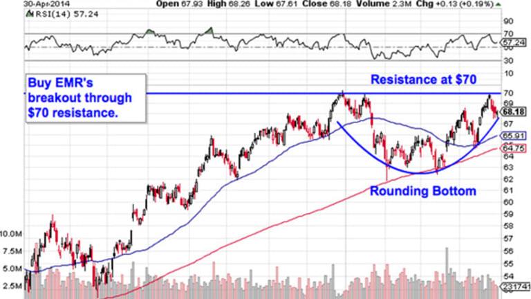 Must-See Charts: 5 Big Trades for May