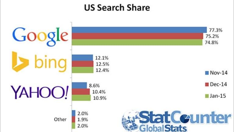 Student Loans Scams: CFPB Warns of Hijackings at Google, Yahoo And Bing