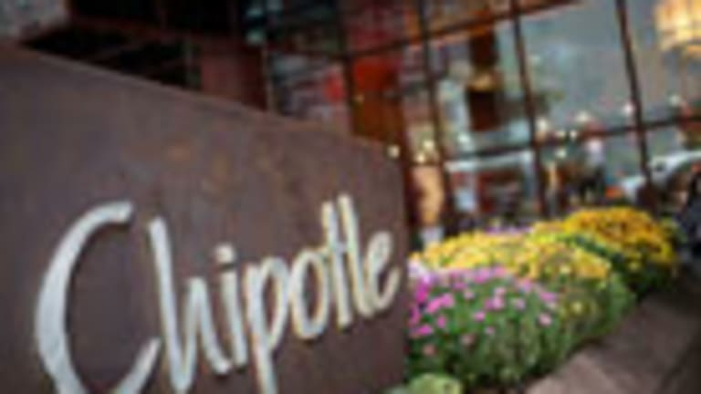 How to Secure the After-Hours Volatility Not on Chipotle's Charts
