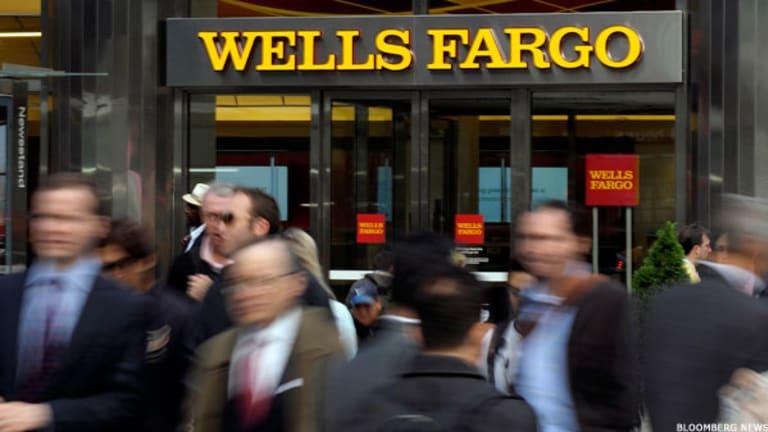 Wells Fargo Weakens to New March Lows