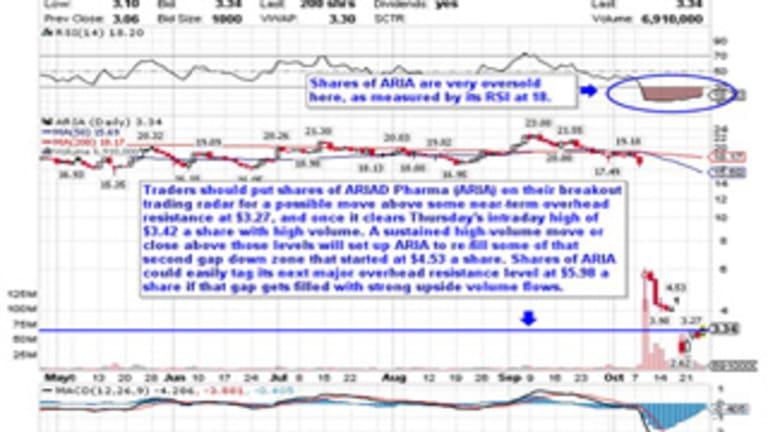 5 Stocks Under $10 Set to Soar